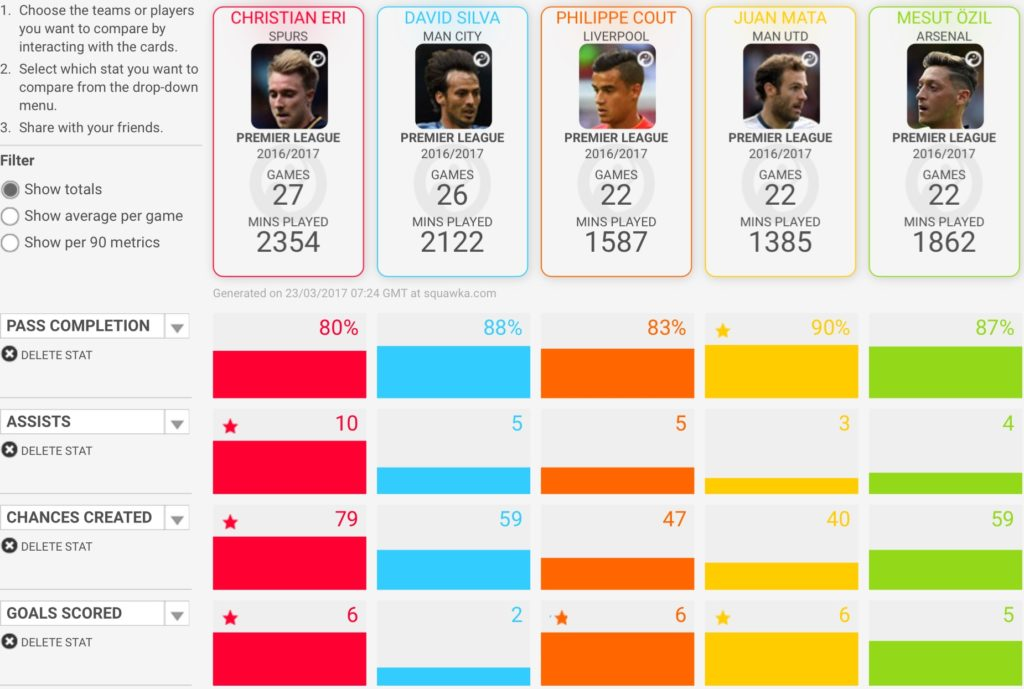 Sqwawka Player Comparison of Christian Erikson, Juan Mata, Philippe Coutinho, Mesut Özil and David Silva
