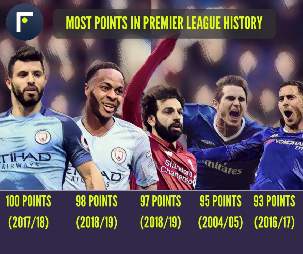 Most Premier League points ever